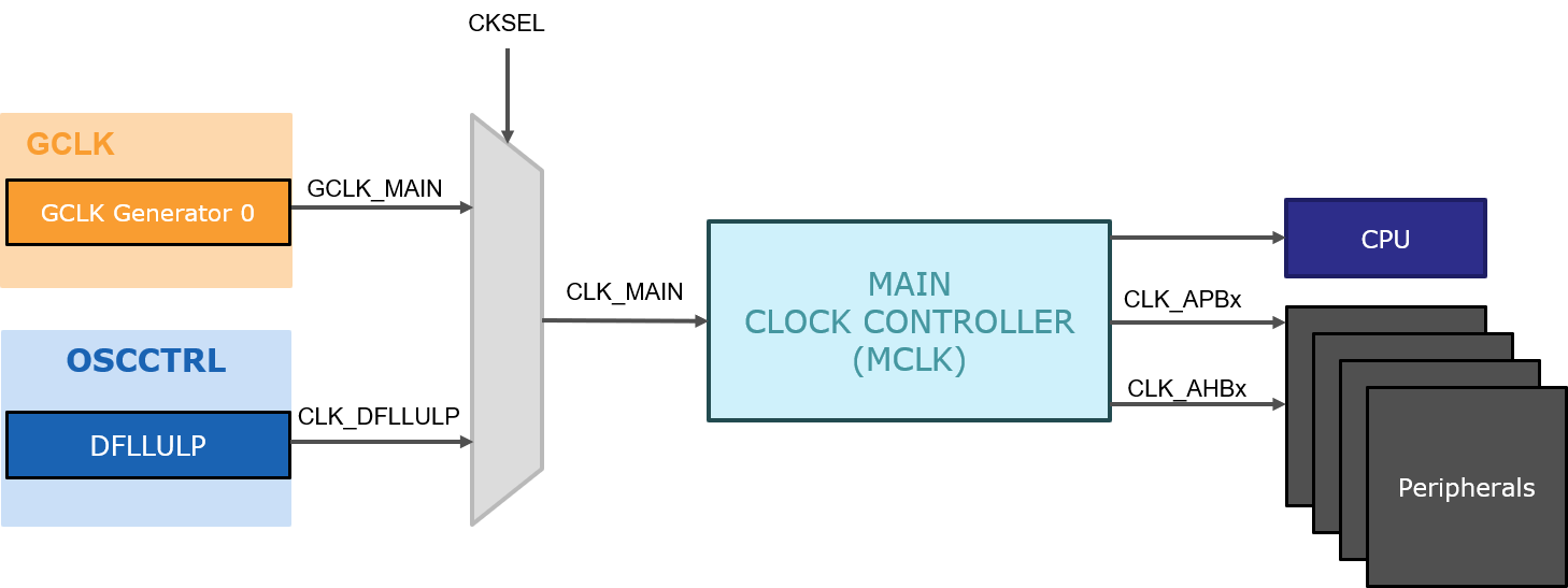 saml10-clock-system_MCLK_Block_Diagram.png