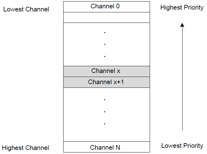 saml10-dma_static_scheduling.png