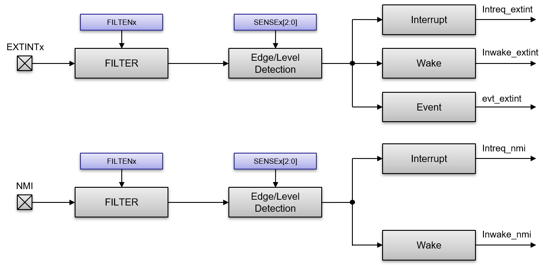saml10-external-interrupt-controller.png