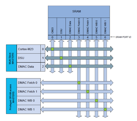 saml10-internal-sram.png
