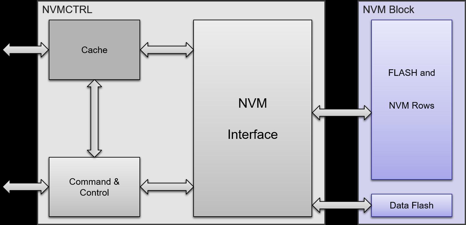 saml10-nvm-controller.png