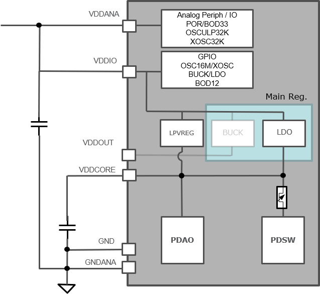 saml10-power-sup_LDO_power_scheme.png