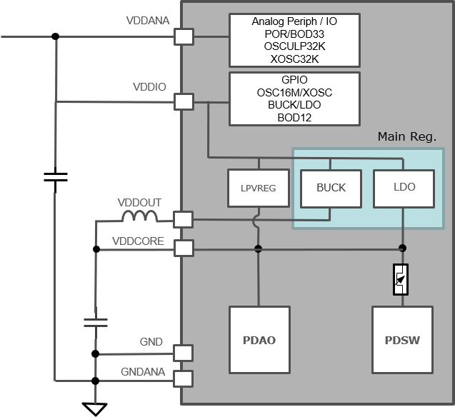 saml10-power-sup_switch_LDO_power_scheme.png