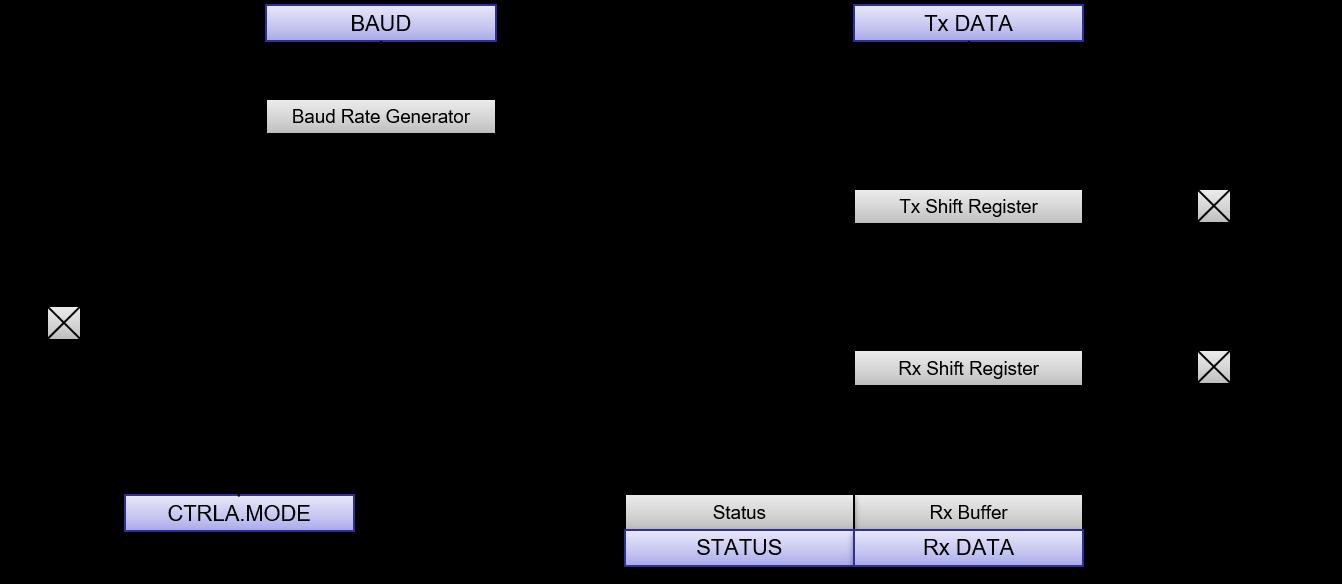 saml10-sercom-usart-uart.png