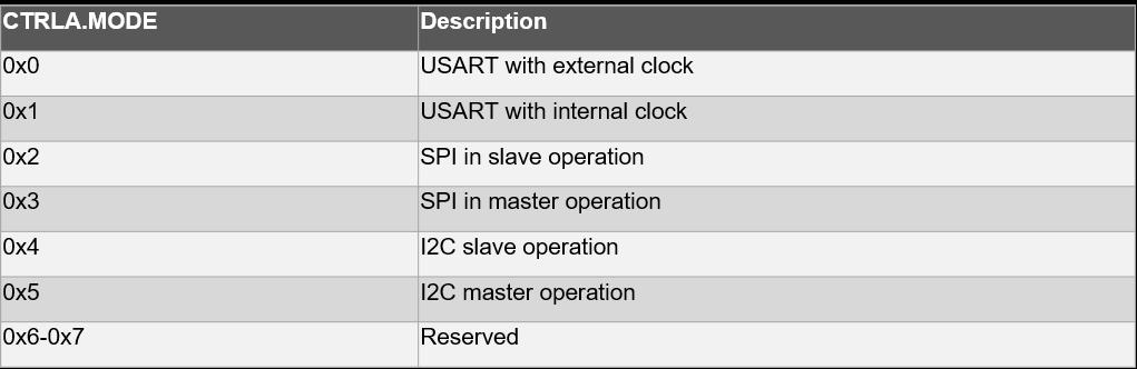 saml10-sercom_table.png