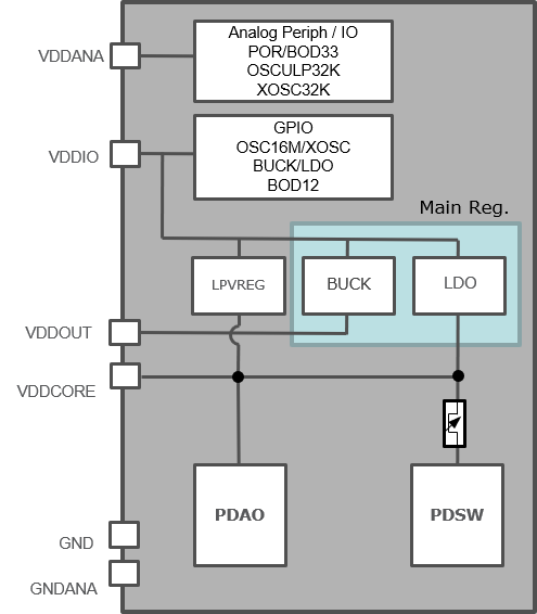 saml10-voltage-reg_overview.png