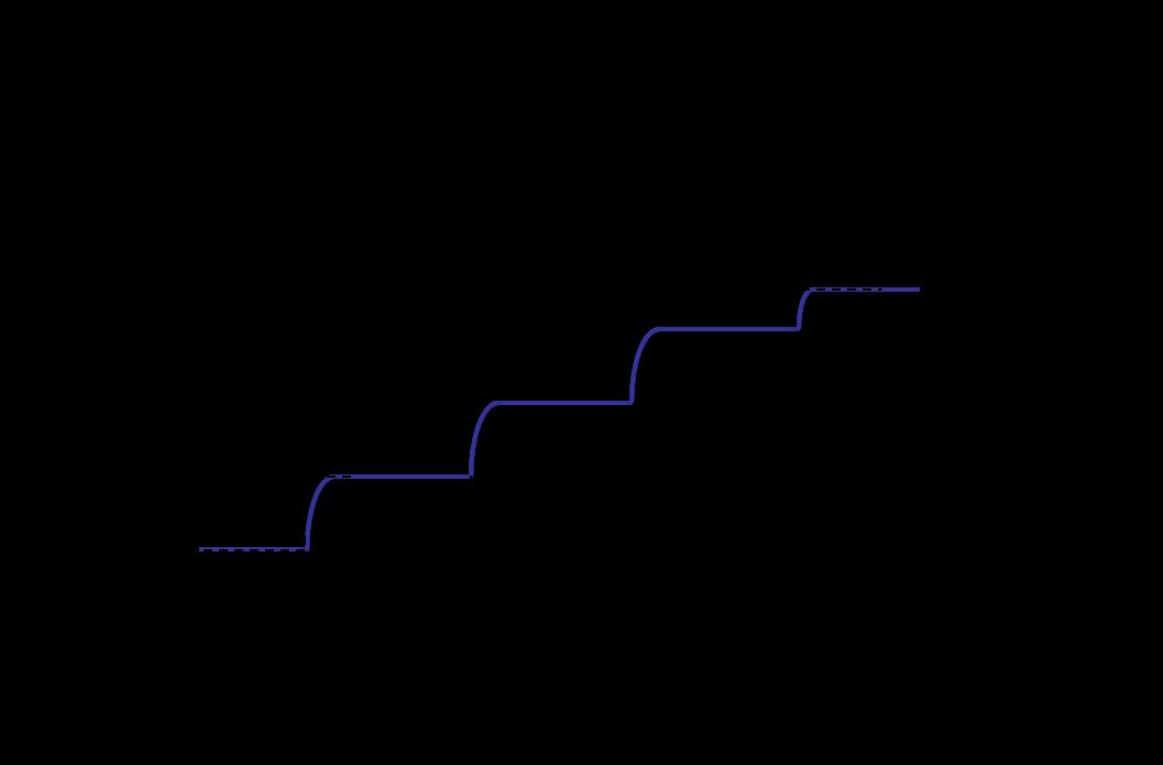 saml10-voltage-reg_volatge_scaling.png