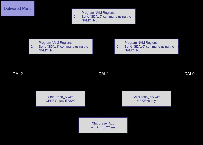 SAML11_DAL.png