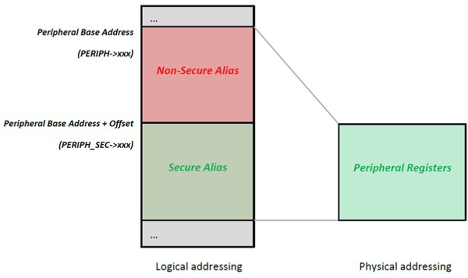 saml11-mix-secure-periph_1.png