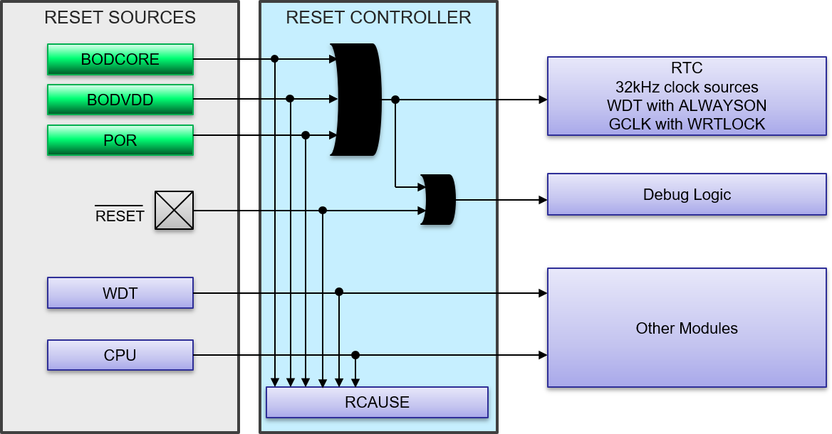 saml10-reset-controller.png