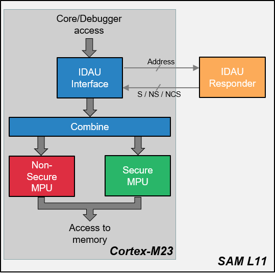saml11-trustzone-implementation_2.png