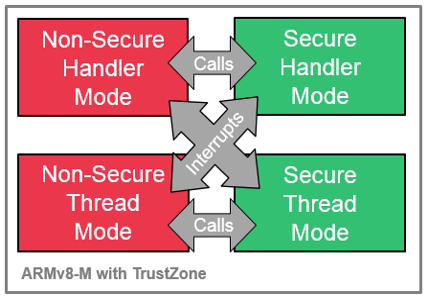 saml11-trustzone-implementation_3.png