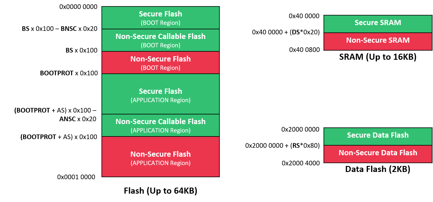 saml11-trustzone-implementation_4.png