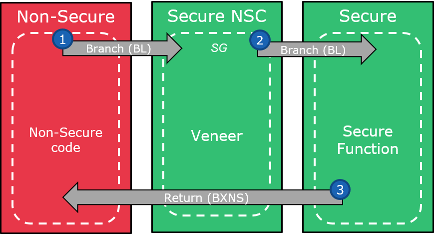 saml11-trustzone-implementation_5.png