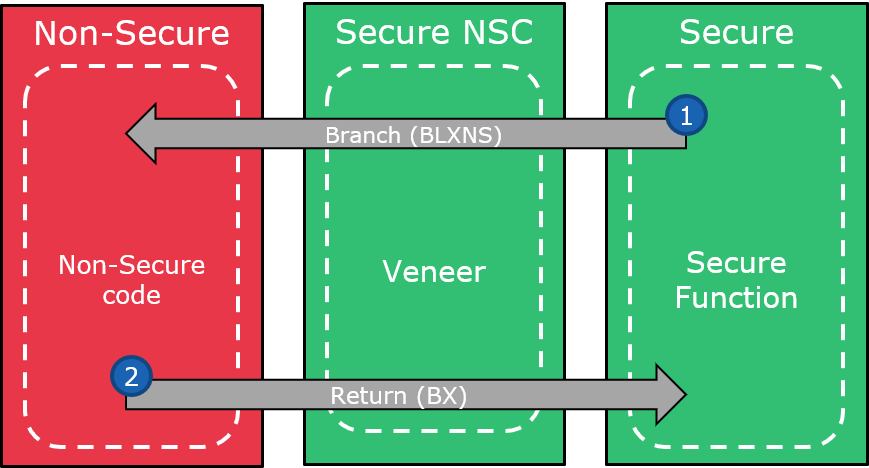 saml11-trustzone-implementation_7.png