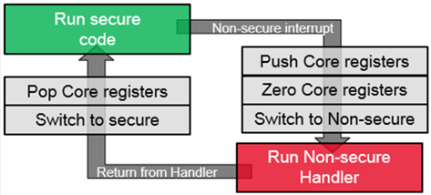 saml11-trustzone-implementation_9.png