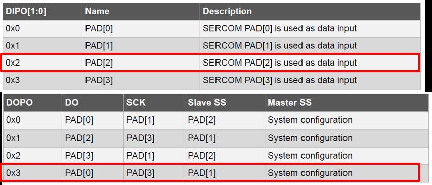 SAM C21 SERCOM SPI Slave Configuration - Developer Help