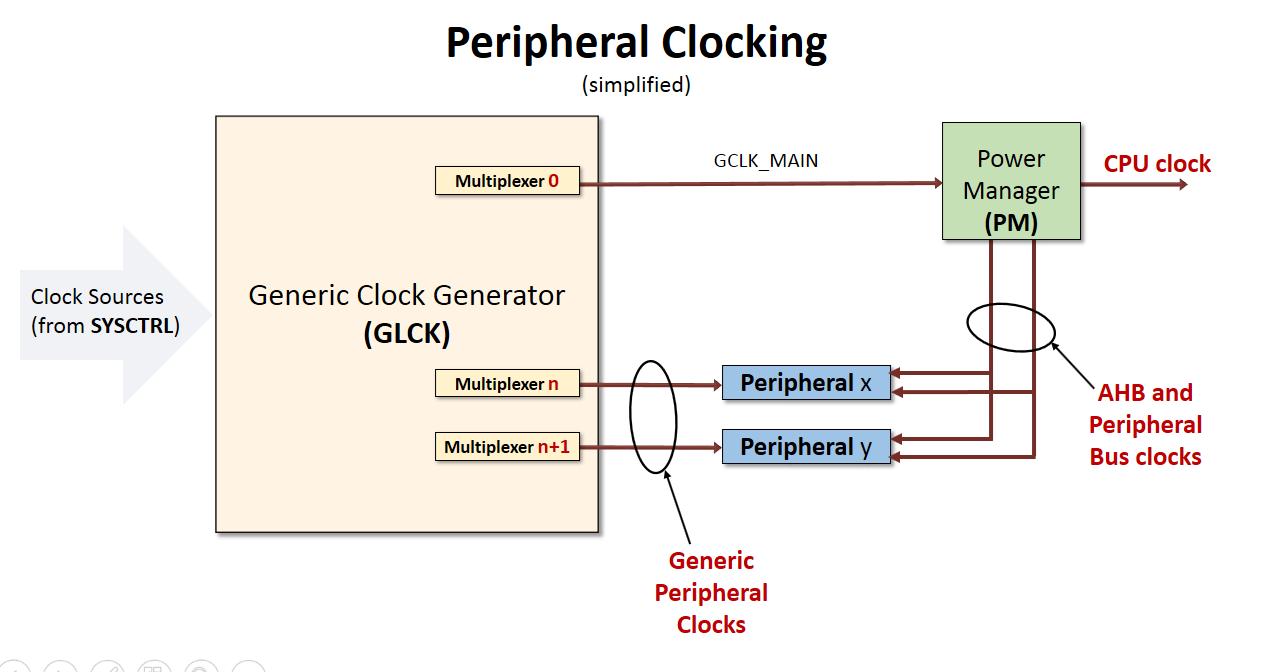 Cortex M0 Ahb Apb Bridge Developer Help 10mhzvfo Oscillatorcircuit Signalprocessing Circuit Diagram Cm0plus Peripheral Clocking