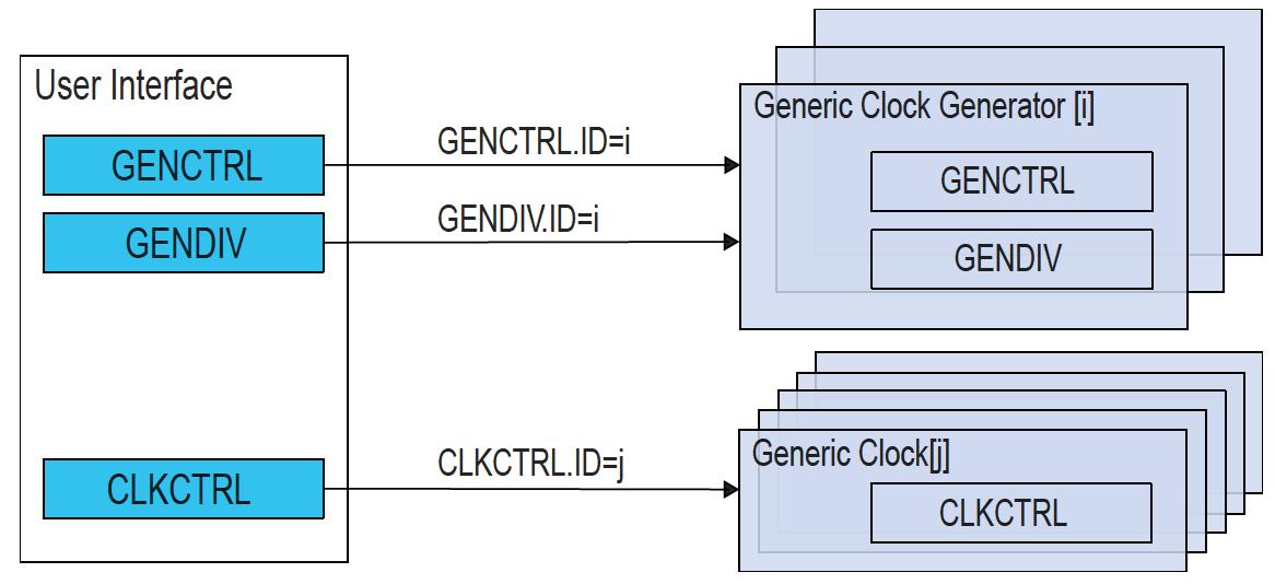 samd21-clock-system-gclk-register-access.png