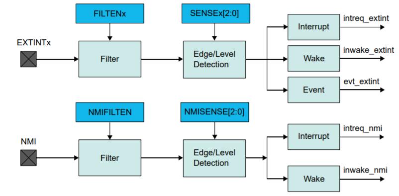 SAM D21 External Interrupt Controller (EIC) Overview