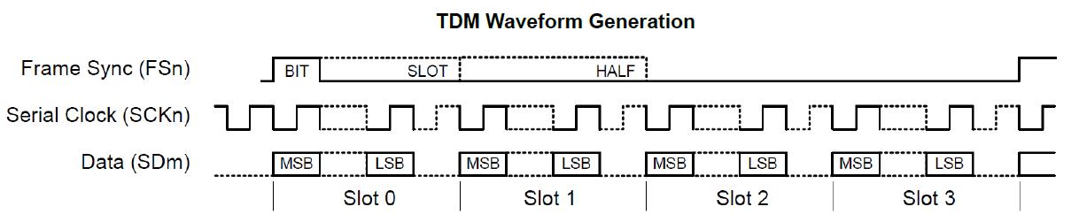 SAM D21 Inter-IC Sound Controller (I²S™) Overview - Developer Help