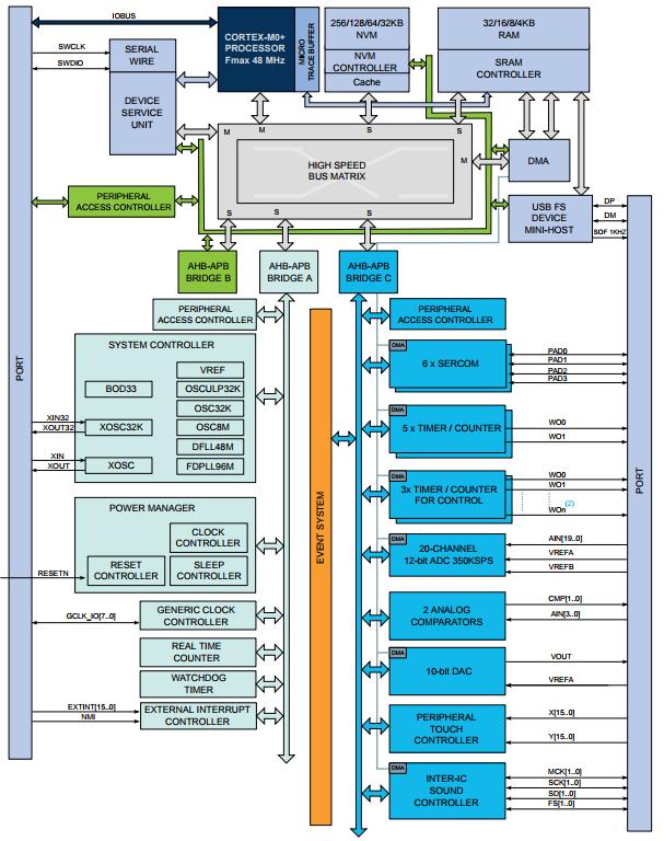 block diagram (atsamd21j18)