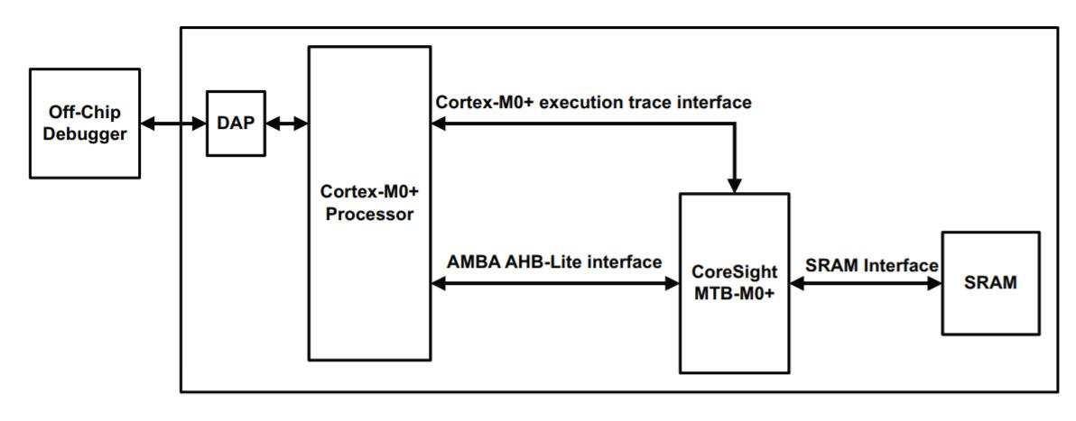 SAMD21 Micro Trace Buffer (MTB) Overview - Developer Help
