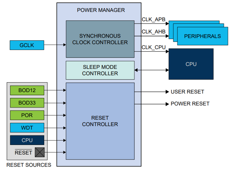 SAM D21 Power Manager (PM) - Developer Help