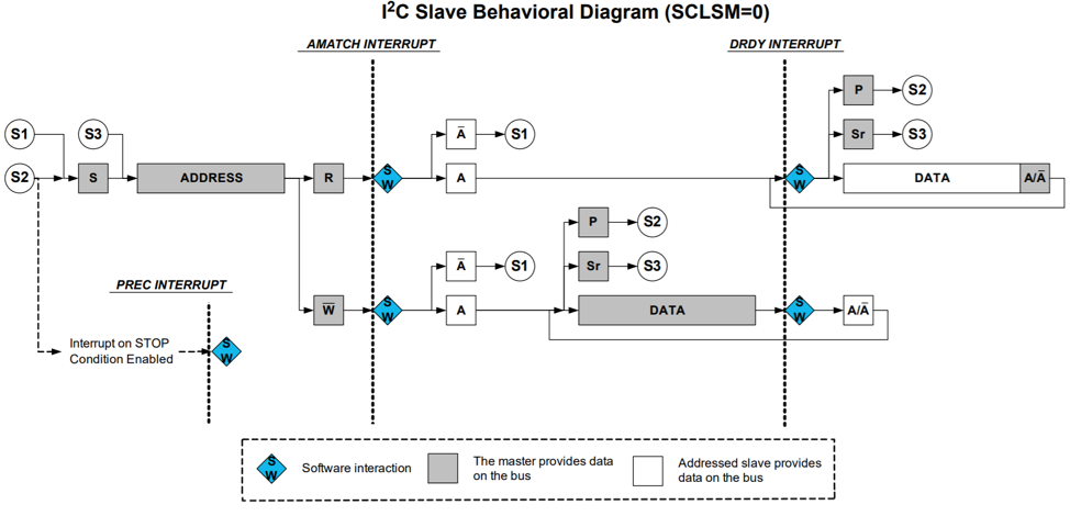 SAM D21 SERCOM I²C Slave Configuration - Developer Help