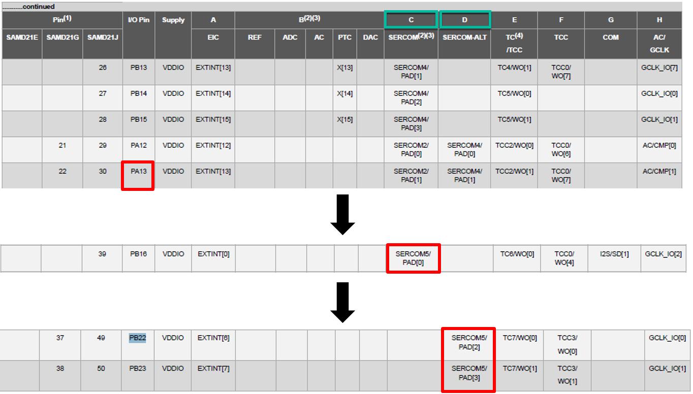 SAM D21 SERCOM SPI Master Configuration - Developer Help