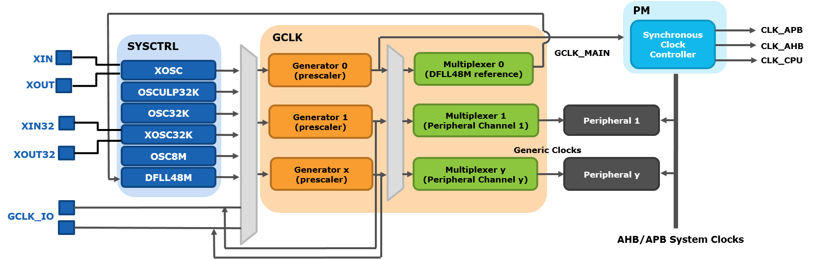 Sam D21 Clock System Developer Help 10mhzvfo Oscillatorcircuit Signalprocessing Circuit Diagram Samd21 Block Detail