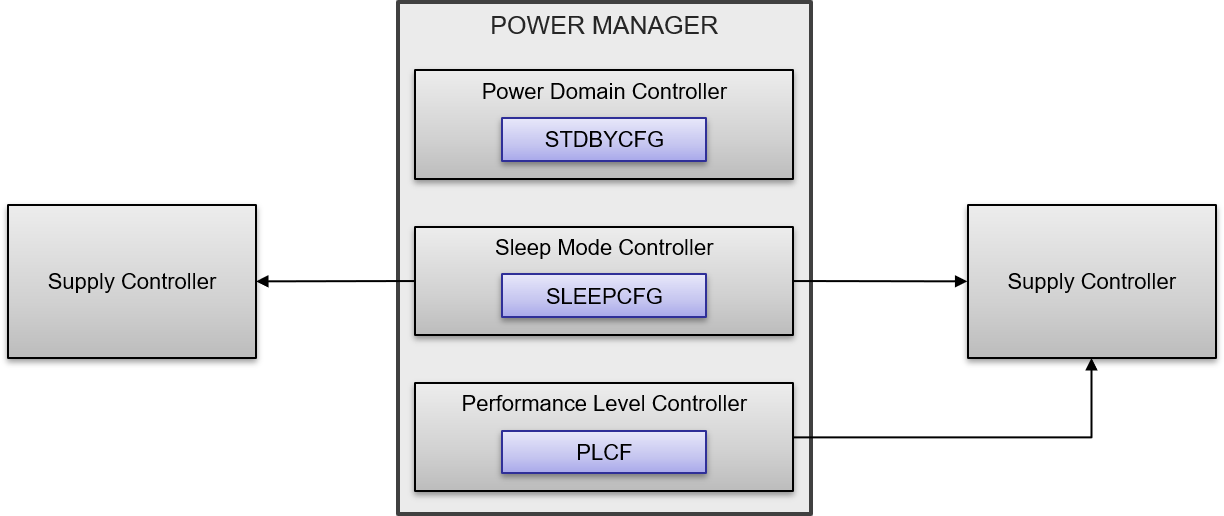 SAM L10/L11 Power Manager (PM) - Developer Help