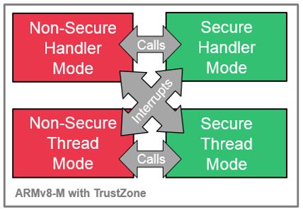 SAM L11 TrustZone® Implementation - Developer Help