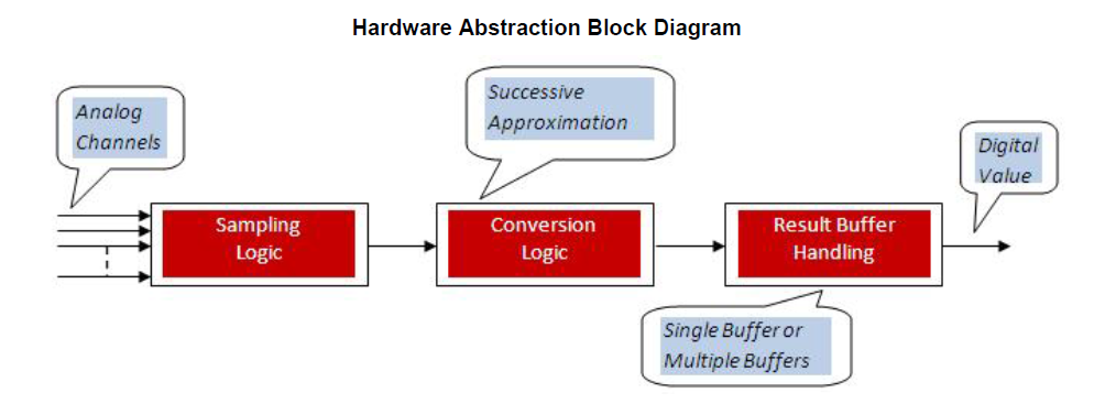 adc-hardware-abstraction-block-diagram.png