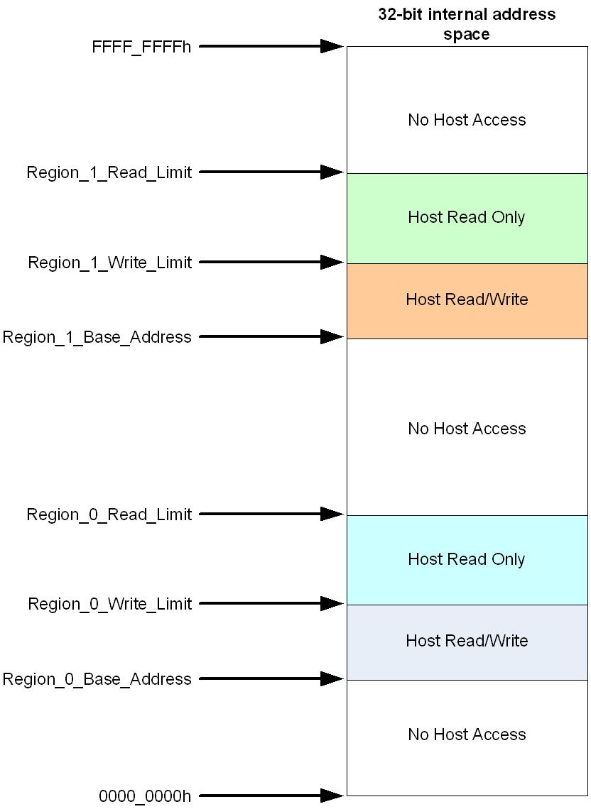 32_bit_internal_address_space.png