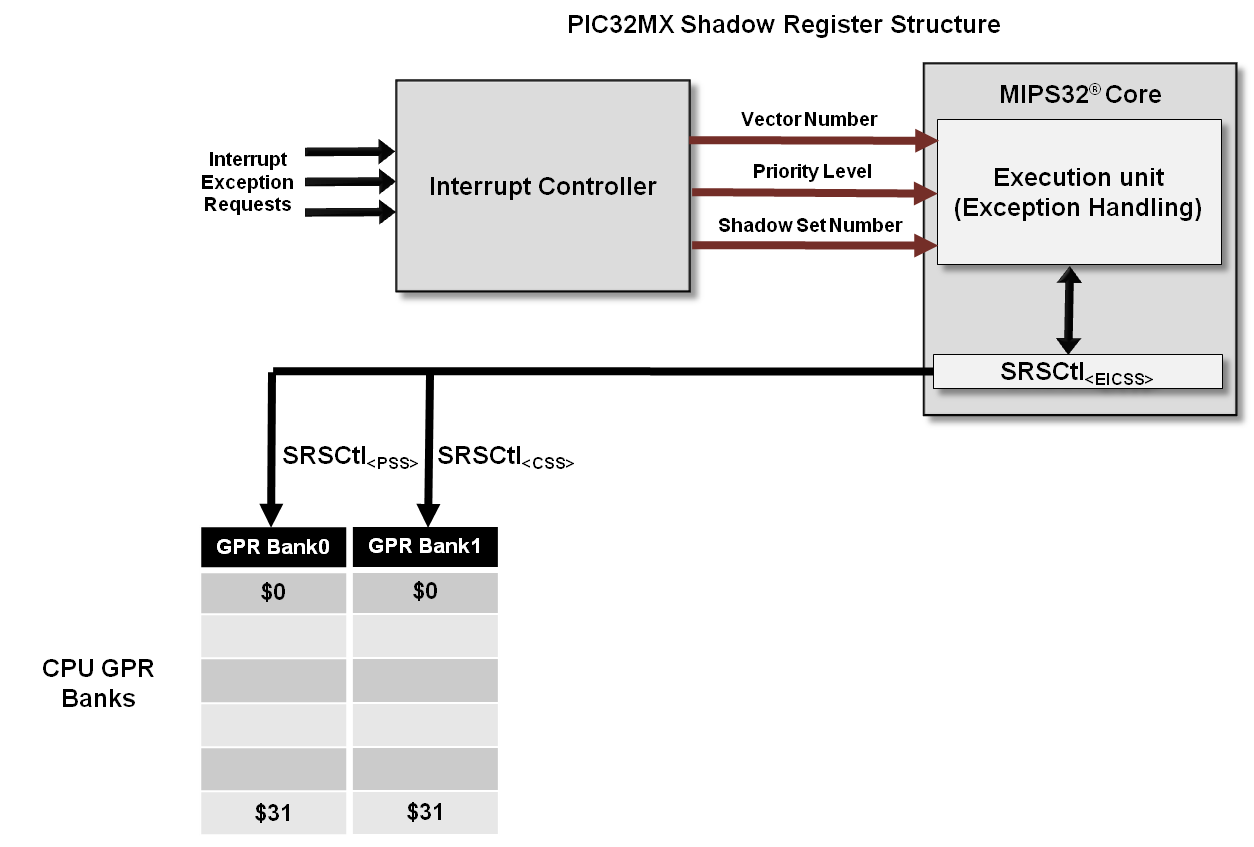 pic32mx-shadow-register-structure.png