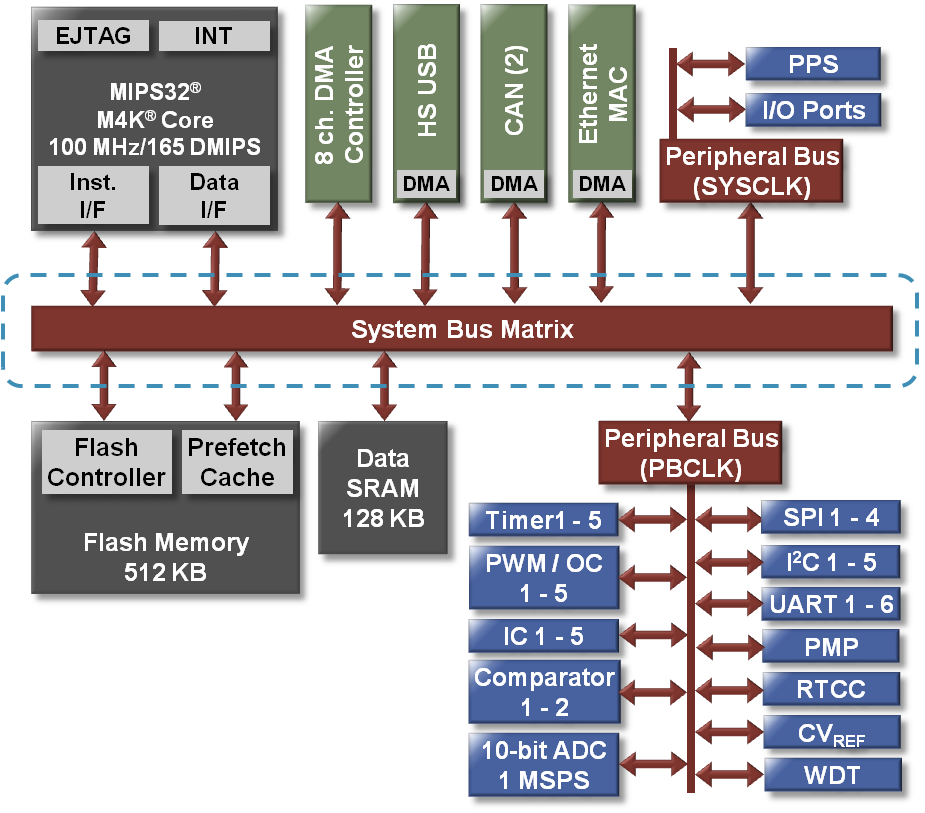 system-bus-matrix-overview-v2.png