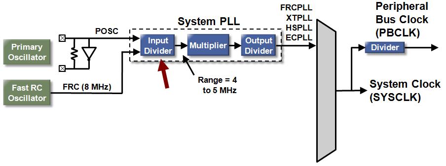 spll_input_div.PNG