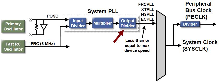 spll_output_div.PNG