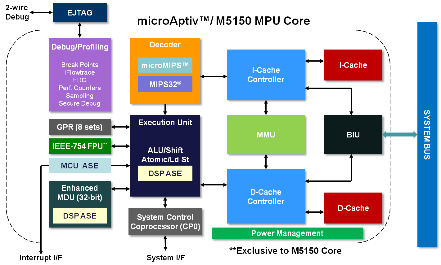 mpu-core-v2.png