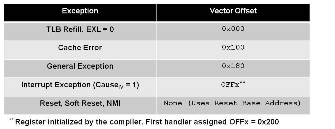 exception-vector-offsets.png
