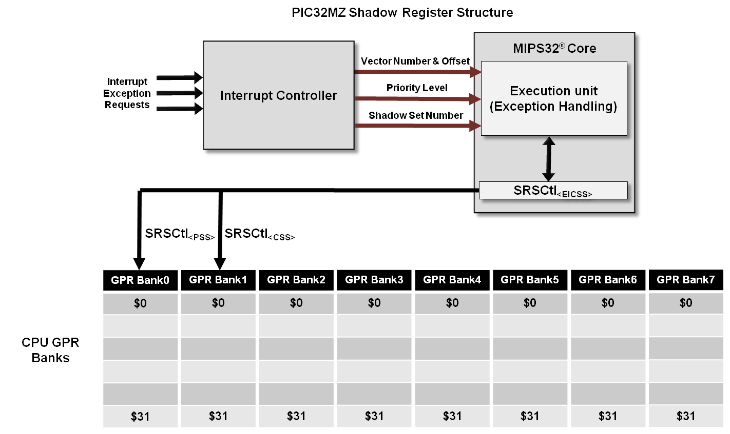 pic32mz-shadow-register-structure.png