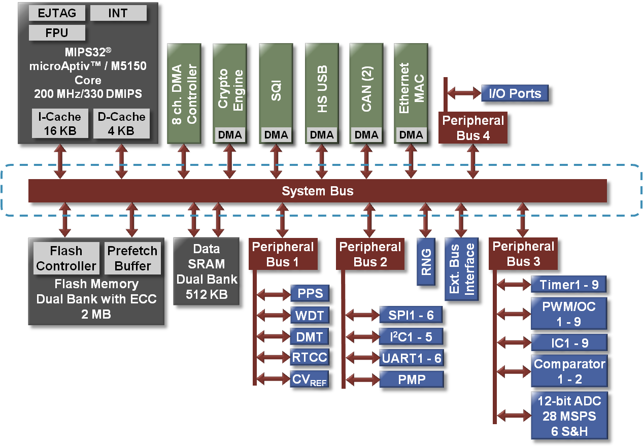 system-bus-overview-v2.png