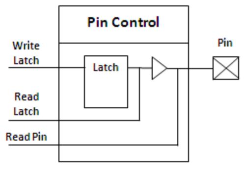 ports-hw-model.png