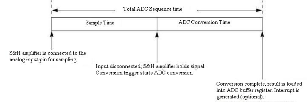 PIC32 ADC Overview - Developer Help