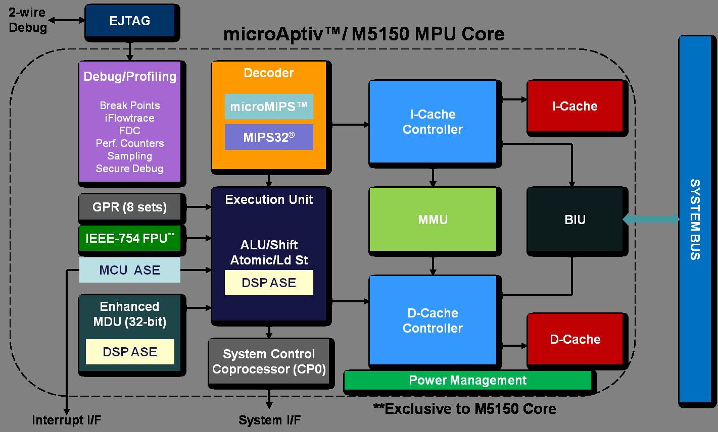 Pic32mz Cpu Overview Developer Help