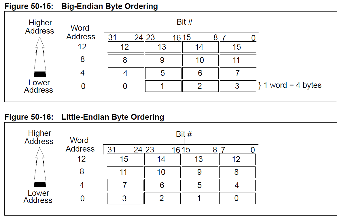 Spi Timing Diagram Endian Worksheet And Wiring Spitimingdiagram Endianness Developer Help Rh Microchipdeveloper Com Flash Circuit