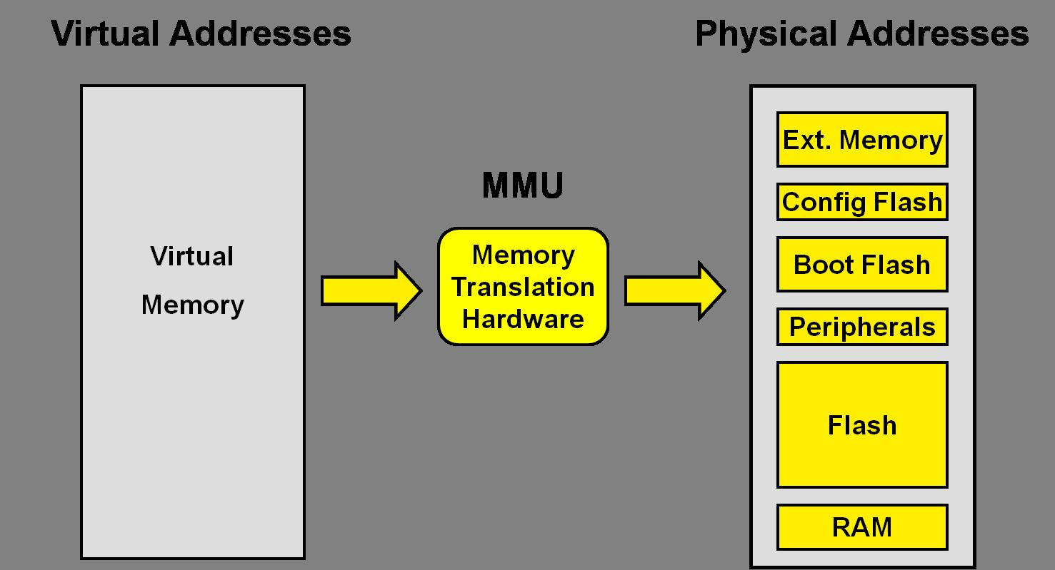 Address Translation - Developer Help