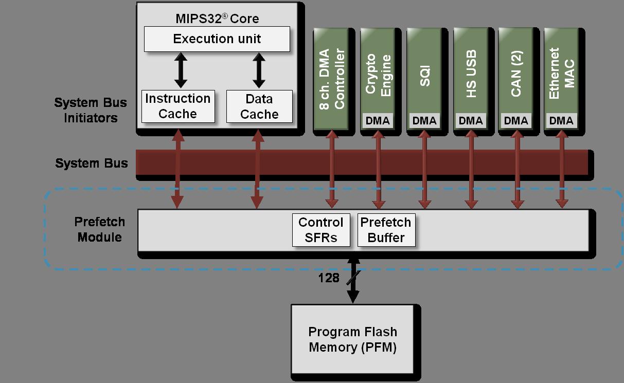 Prefetch Module Developer Help Light Emitting Diode Circuit Http Wwwdatasheetdircom Dcdc