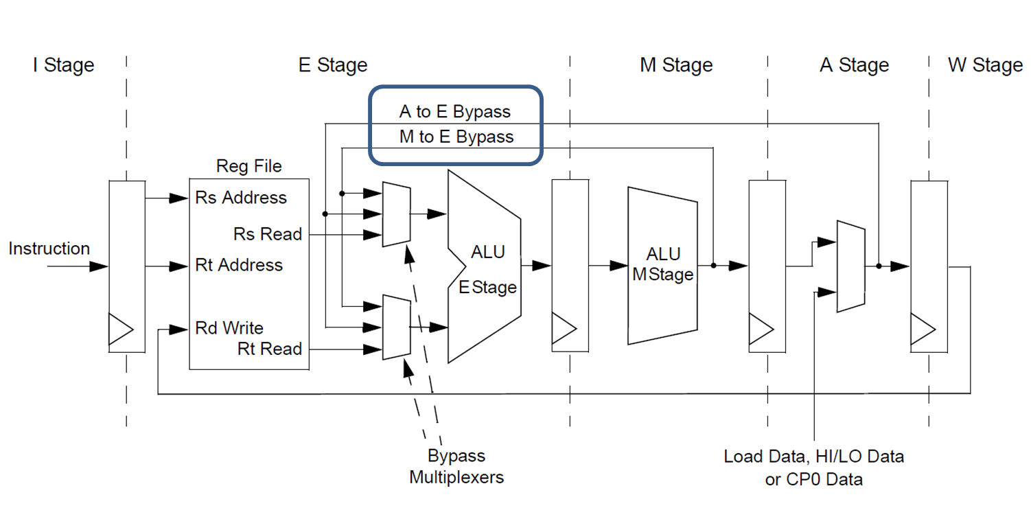 Instruction Pipeline Developer Help Transimpedance Amp With Opa355 High Speed Amplifiers Forum Pic32mz Datapath Diagram
